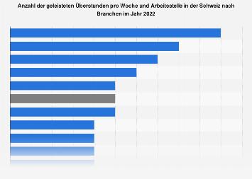 Überstunden pro Woche und Arbeitsstelle in der Schweiz nach Branchen 2016