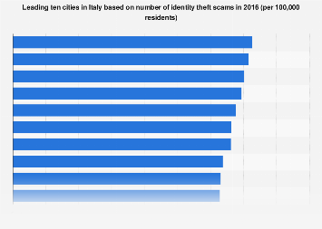 Italy: cities with the highest number of identity theft scams per resident 2016
