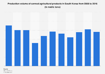 Production volume of canned agricultural products in South Korea 2006-2016
