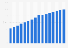 Bermuda: internet penetration 2000-2015