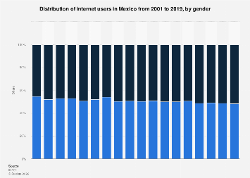 Mexico: internet users 2001-2017, by gender