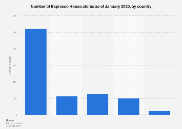 Number of Espresso House stores 2018, by country