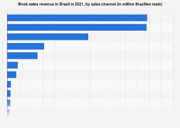 Brazil: print publishing industry revenue 2016, by channel