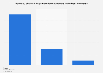 Survey on obtaining drugs from darknet in the Nordic countries 2018