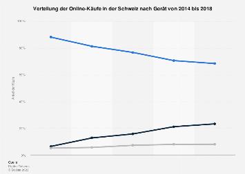 Onlinekäufe in der Schweiz nach Gerätetyp bis 2018
