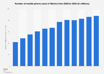 Mexico: number of mobile phone users 2009-2018