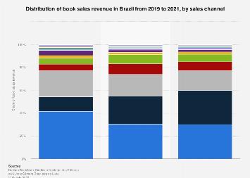 Brazil: print publishing revenue distribution 2016, by channel