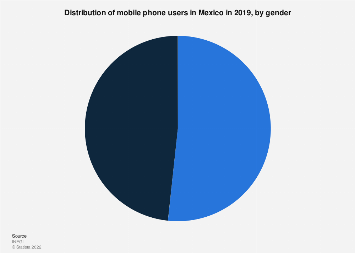 Mexico: mobile phone users 2018, by gender