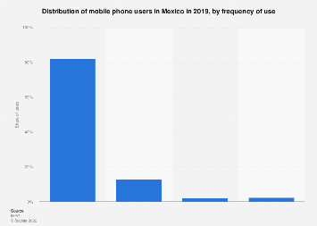 Mexico: mobile phone users 2018, by frequency of use
