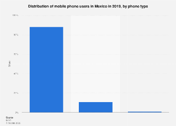 Mexico: mobile phone users 2018, by phone type