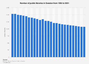 Number of public libraries in Sweden 2006-2016