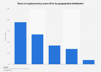 Cryptocurrency: Distribution of users 2016, by region