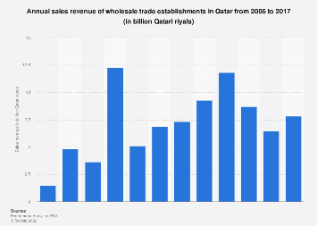 Sales revenue of wholesale trade companies in Qatar 2006-2015