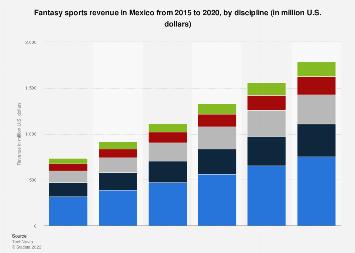 Mexico: fantasy sports revenue 2015-2020, by discipline