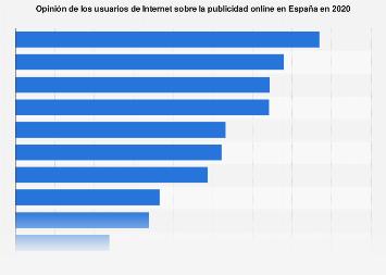 Percepción de la publicidad online de los internautas en España 2017