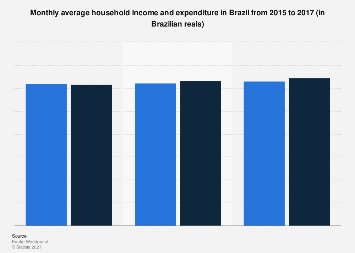 Household income & expenditure Brazil 2016
