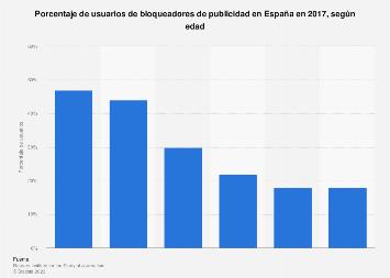 Porcentaje de usuarios de adblockers por edad en España 2017