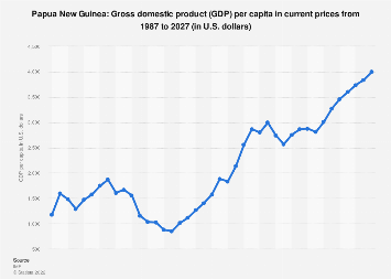 Gross domestic product (GDP) per capita in Papua New Guinea 2022