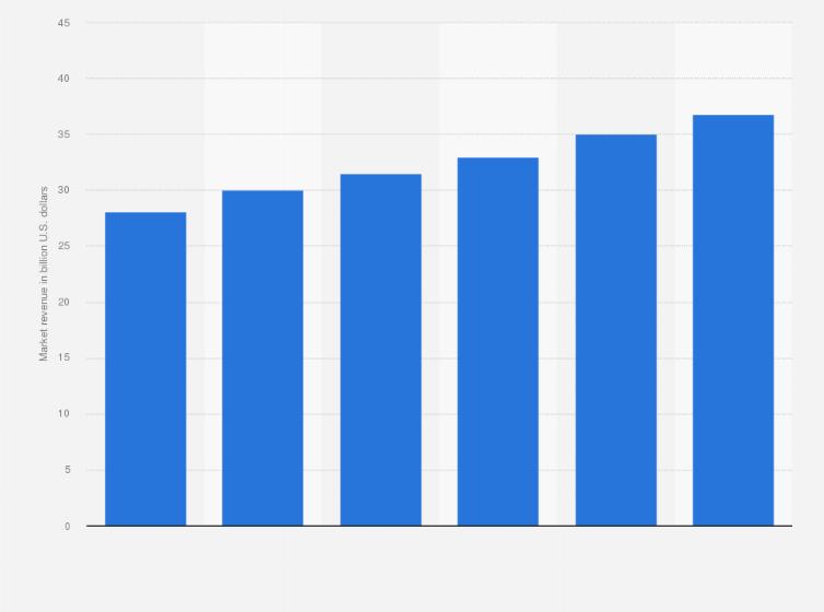 Dental market size worldwide 2021 | Statista