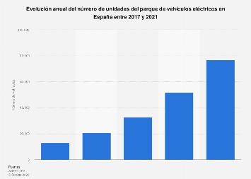 Parque anual de vehículos eléctricos España 2012-2016
