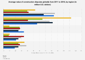 Global construction dispute values by region 2011-2016