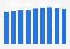 Domestic demand of chlorine gas in Japan 2012-2017