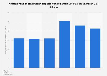 Global construction dispute values 2011-2016