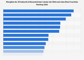 Top 20 der kulturell einflussreichsten Länder nach dem Best Countries Ranking 2018