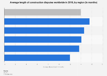 Global length of construction dispute by region 2016