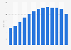 China: TV and radio ad revenue 2011-2015