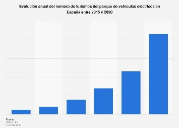 Parque anual de turismos eléctricos España 2012-2016