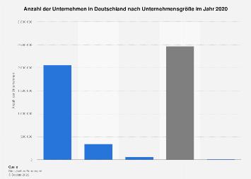Unternehmen in Deutschland nach Unternehmensgröße 2016