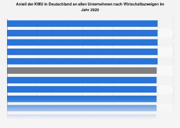Anteil der KMU in Deutschland an allen Unternehmen nach Wirtschaftszweigen 2015