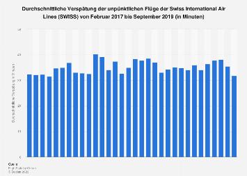 Durchschnittliche Verspätung der unpünktlichen Flüge der SWISS bis August 2019