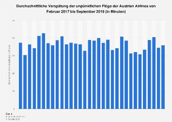 Durchsch. Verspätung der unpünktlichen Flüge der Austrian Airlines bis August 2019