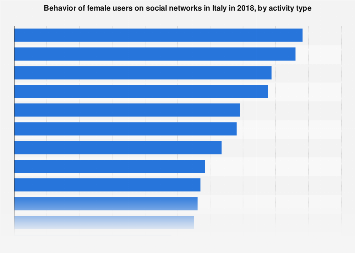 Italy: female users behavior on social networks 2018, by activity type