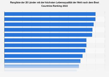 Top 20 der Länder mit der höchsten Lebensqualität nach Best Countries Ranking 2017