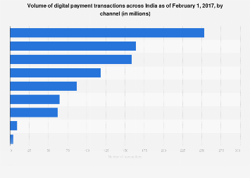 Volume of digital payment transactions in India - by channel 2017
