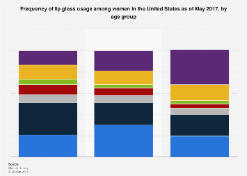 Women's lip gloss usage frequency in the U.S. 2017, by age