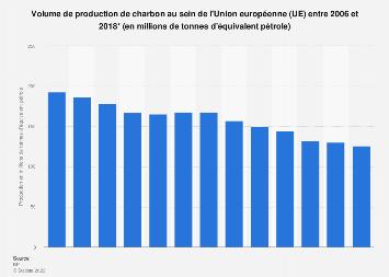 Production de charbon dans l'Union européenne 2006-2018