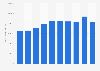 Production volume of propylene in South Korea 2009-2018