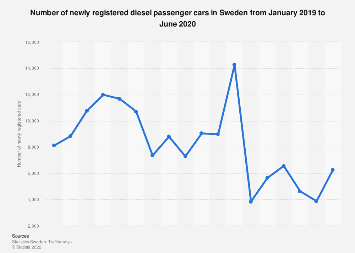 Number of newly registered diesel passenger cars in Sweden monthly from 2016-2017