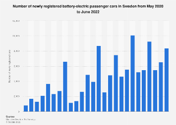 Monthly number of newly registered electric passenger cars in Sweden from 2017-2018