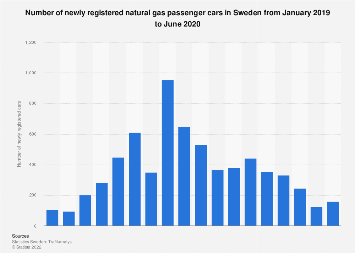Monthly number of newly registered natural gas passenger cars in Sweden 2017-2018