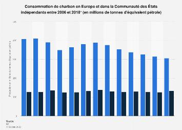 Consommation de charbon en Europe et dans la CEI 2006-2018