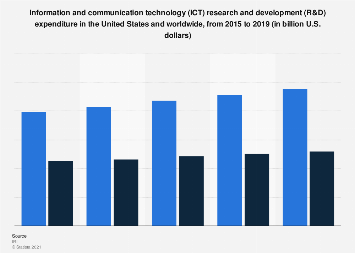 ICT research and development expenditure in U.S. and worldwide 2015-2018