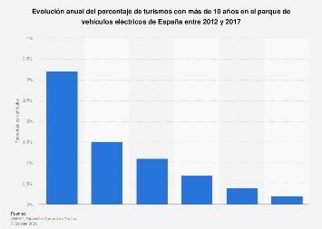 Porcentaje de turismos eléctricos con más de 10 años España 2012-2016
