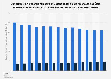 Consommation d'énergie nucléaire en Europe et dans la CEI 2006-2018