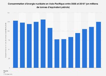 Consommation d'énergie nucléaire en Asie-Pacifique 2006-2018