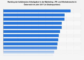 Beliebteste Arbeitgeber in der Marketing- und Werbebranche Österreich 2017